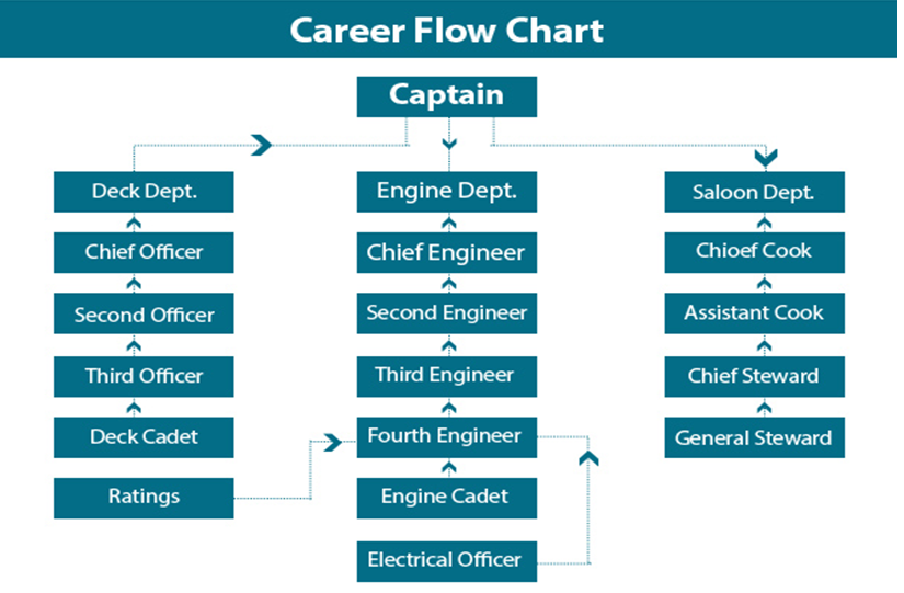Career path indocean maritime services pvt ltd thecheapjerseys Gallery
